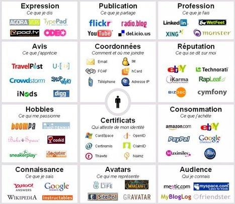 Enseigner l'identité numérique | Social Mercor Com | Scoop.it