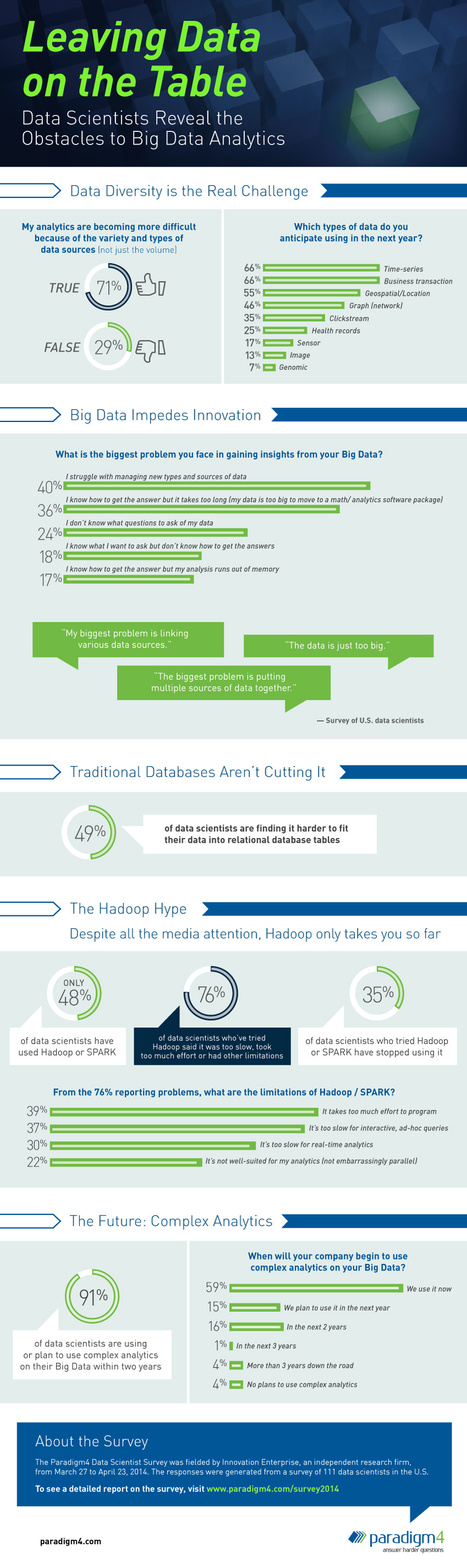 INFOGRAPHIC: Leaving Data On The Table | Cloud Central | Scoop.it