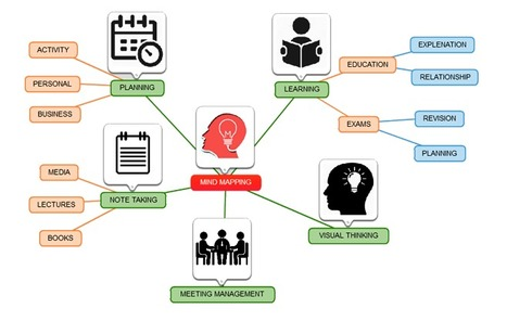 Free Mind Mapping Software Mind Map Tools On