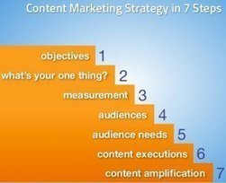 7 Simple Steps to Improve Your Content Marketing Strategy | Content Marketing and Curation for Small Business | Scoop.it