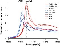 Arsenic in hydrothermal apatite: Oxidation state, mechanism of uptake, and comparison between experiments and nature | Mineralogy, Geochemistry, Mineral Surfaces & Nanogeoscience | Scoop.it
