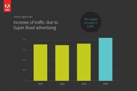 Mobile Helps Drive Visits to Super Bowl Advertisers' Websites | Communication Advisory | Scoop.it