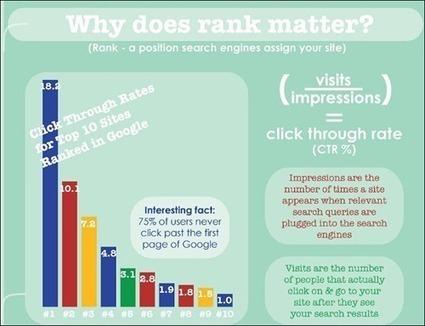 8 Informative SEO Infographics | visualizing social media | Scoop.it