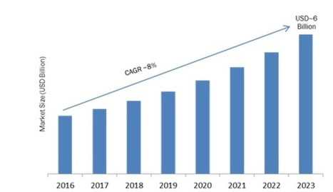 Marketing automation software market research r marketing automation software market research report forecast till 2023 mrfr malvernweather Gallery