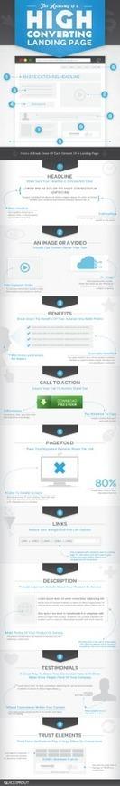 Anatomie d'une Landing Page qui Convertit Très Bien | Emarketinglicious | Stratégies Digitales l'Information | Scoop.it