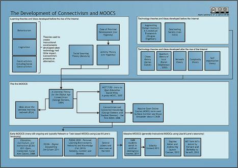Connectivism and MOOCs   MOOCs   Scoop.it