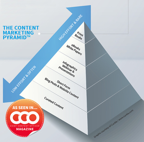 The Content Marketing Pyramid: Create More With Less | Comms For Work | Scoop.it