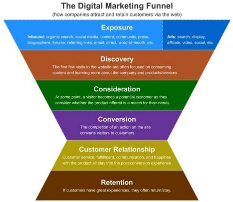 5 Stages in the Digital Marketing Funnel - Hausman Marketing Letter   Designed to Sell   Scoop.it