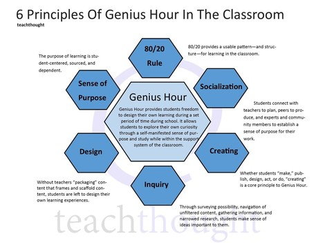 6 Principles Of Genius Hour In The #Classroom | Personal [e-]Learning Environments | Scoop.it