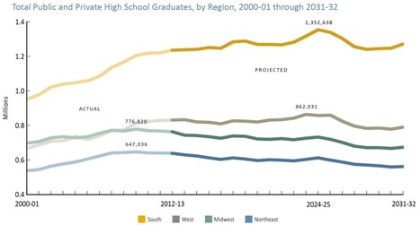 The next 15 years of high school graduates | JRD's higher education future | Scoop.it