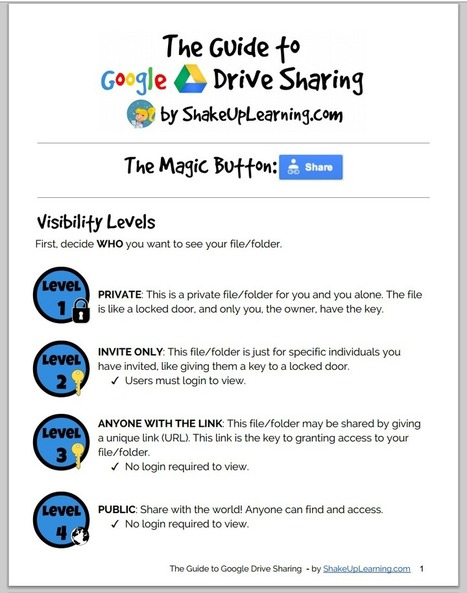 Teachers Visual Guide to Google Drive Sharing ~ Educational Technology and Mobile Learning | Educational Technology Grab Bag | Scoop.it