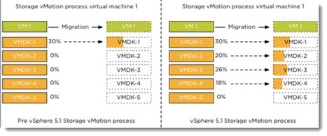 vMotion – VMware Storage vMotion and Enhanced vMotion | LdS Innovation | Scoop.it