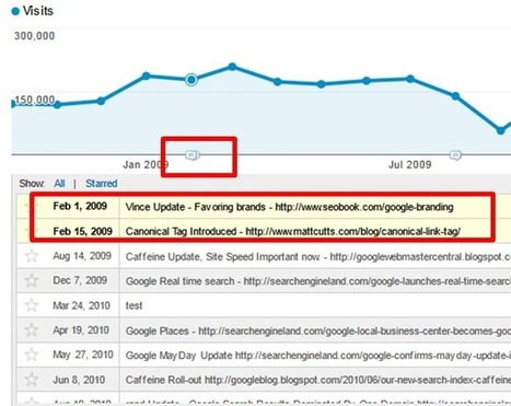 Annotate Google Analytics For SEO Insights [Guide] | Omar Kattan - New Age AdMan | Content Marketing & SEO | Scoop.it