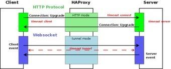 Websockets load-balancing withHAProxy   Dev Breakthroughs   Scoop.it