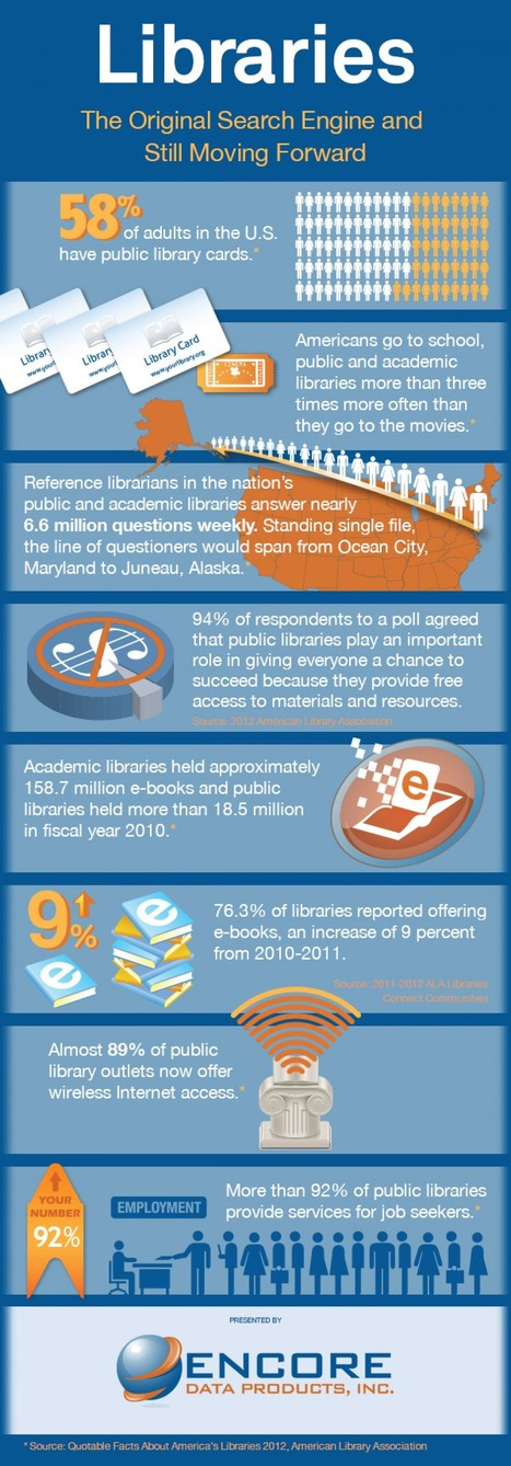 Libraries – the original and ultimate search engine (infographic) | Bibliotecas Escolares | Scoop.it