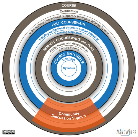 MOOC as Courseware: Coursera's Big Announcement in Context - | barcamps, educamps. opencourses, moocs | Scoop.it
