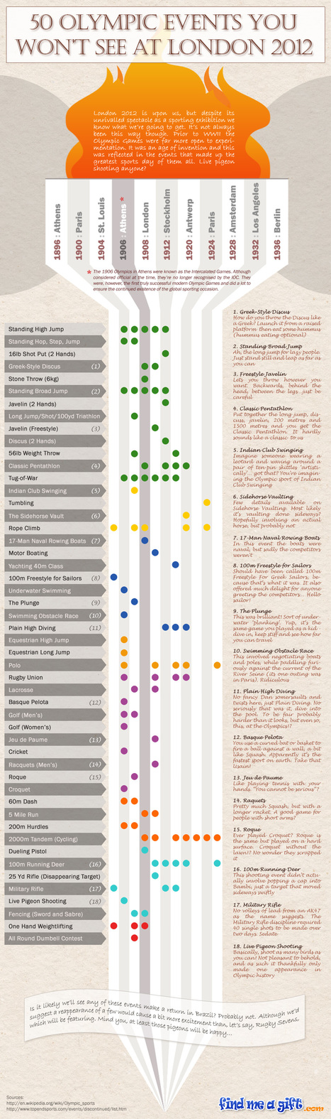 50 Discontinued Olympic Events | Infographic | | Organic Pathos | Scoop.it