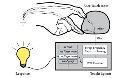 Disney Research » Touché: Touch and Gesture Sensing for the Real World.   Heron   Scoop.it