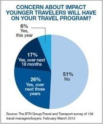 Gen X and Y Join Boomers - Managing Multi-Gen Traveler Needs   White Papers   Scoop.it