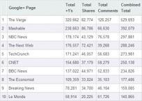 Google+ en chiffres : classement des médias   Geeks   Scoop.it