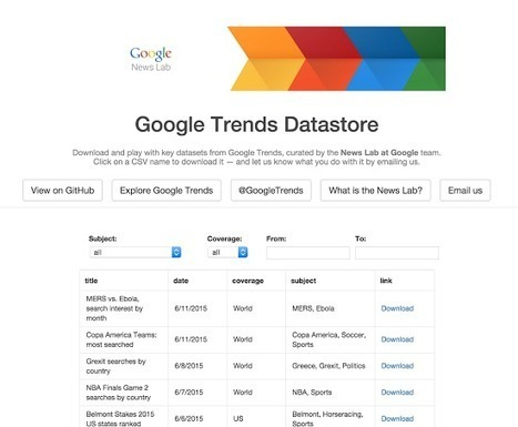 Google Trends: A real time window on the world | The Social Touch | Scoop.it