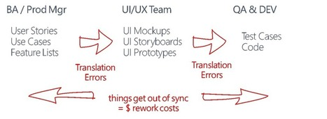 "Reducing Rework – using ""Use Case Storyboards"" 