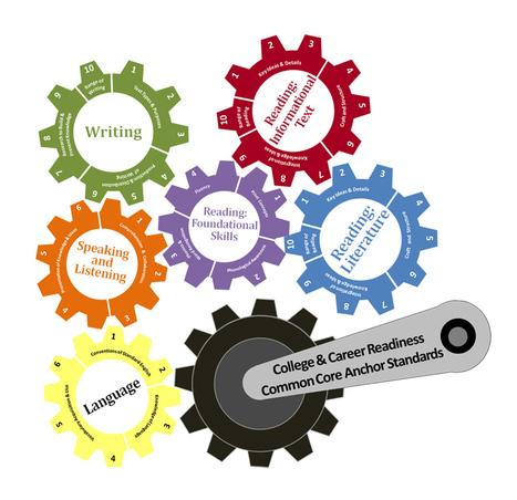 Resources for Understanding the Common Core State Standards | @iSchoolLeader Magazine | Scoop.it