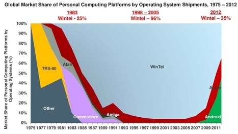 The 11 Most Fascinating Charts From Mary Meeker's Epic Slideshow of Internet Trends | visual data | Scoop.it