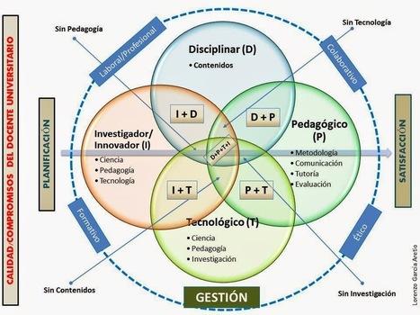 El nuevo docente en la educación a distancia | Blog de innovación Educativa Grupo San Valero | Inteligencia Colectiva | Scoop.it