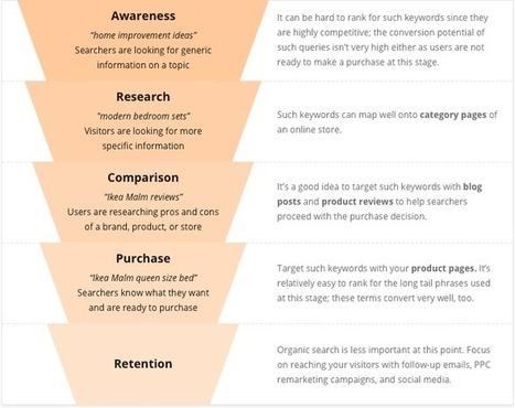 SEO for E-Commerce: the Time-Saving Guide | #SocialMedia, #SEO, #Tecnología & más! | Scoop.it