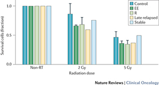 Radiotherapy and immunotherapy: a beneficial liaison? : Nature Reviews Clinical Oncology : Nature Research   Immunology and Biotherapies   Scoop.it
