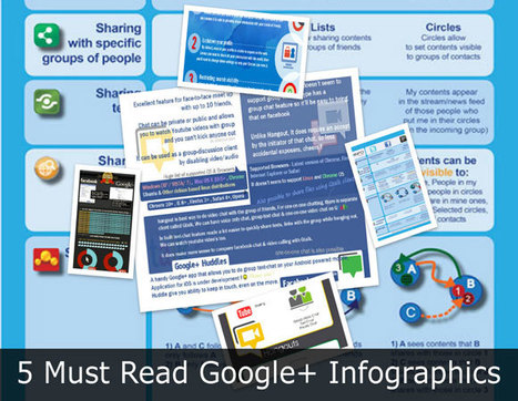 5 Must Read Google+ Infographics | Tech18 | SOCIALFAVE - Complete #SMM platform to organize, discover, increase, engage and save time the smartest way. #TOP10 #Twitter platforms | Scoop.it