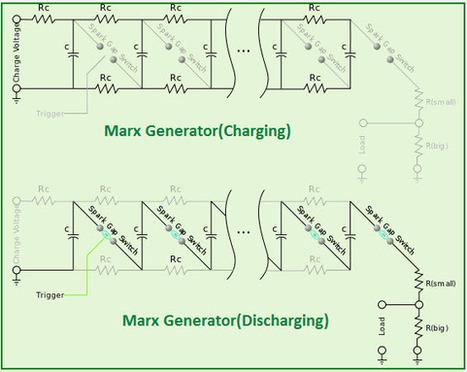 marx generator' in categiry | Scoop it