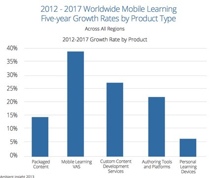 Learning on the Go: m-learning infographic | Digital Media Scoops, etc... | Scoop.it