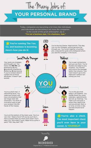 Qu'est ce que le Personal Branding? Pourquoi investir en lui - The Huffington Post | Stratégie digitale et community management | Scoop.it