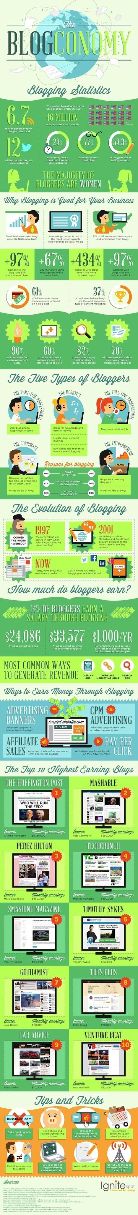 Pourquoi le blog est le meilleur outil marketing que vous trouverez ? | Quand la communication passe au web | Scoop.it