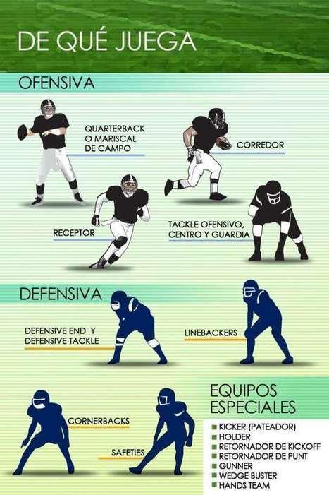 Las posiciones delos jugadores