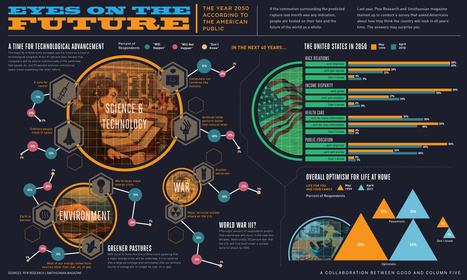 Life in the Year 2050, according to American public | Infographics | Scoop.it