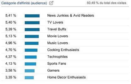 Quel est le profil socio-démographique de mes internautes ? | Tourisme Rural LIMOUSIN | Scoop.it
