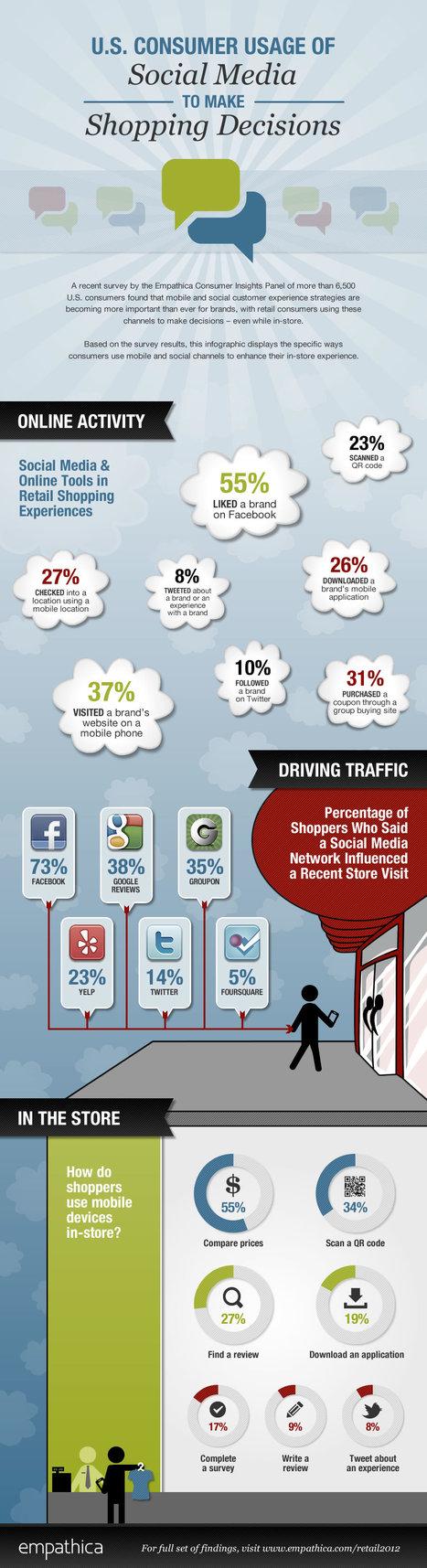 [Infographie] L'utilisation des médias sociaux pour l'achat en ligne | Social Media Curation par Mon Habitat Web | Scoop.it