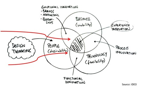 Comment innover grâce au Design Thinking » OT-Lab | Design Thinking | Scoop.it