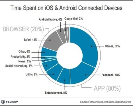 Temps passé sur mobile : les applications dominent le Web | NiceToFeedYou | SmartPh0nes | Scoop.it