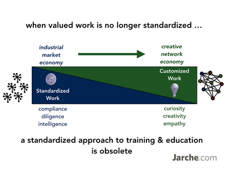 valued work is not standardized | Sobre TIC, Aprendizaje y Gestion del Conocimiento | Scoop.it