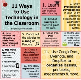 Awesome Poster Featuring 11 Ways to Use Technology in Classroom ~ Educational Technology and Mobile Learning | ICT Resources, Apps and Tools for your Classroom | Scoop.it