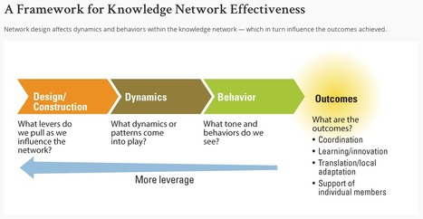 Designing Effective #Knowledge Networks I #collaboration #design | e-Xploration | Scoop.it