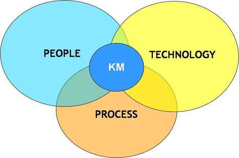 Want Better Process Management? Think Knowledge Management | Social Business Digest by caro | Scoop.it