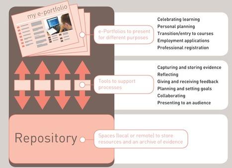 JISC infoNet - What are e-Portfolios? | Technology Enhanced Learning & ePortfolio | Scoop.it