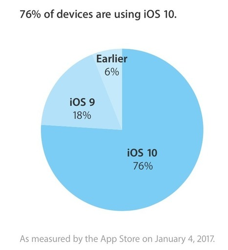 iOS 10 adoption rate now at 76% | iPhoneography-Today | Scoop.it