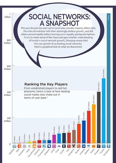 Redes sociales, las niñas prodigias de la internet en el 2012 | Estamos Comunicad@s | Scoop.it