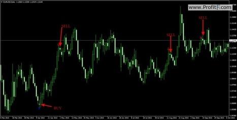 Binary signals indicator